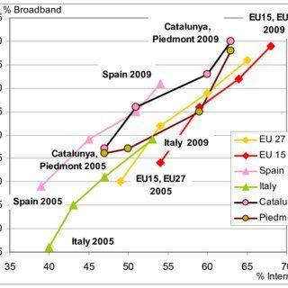 Penetration europe broadband opinion you