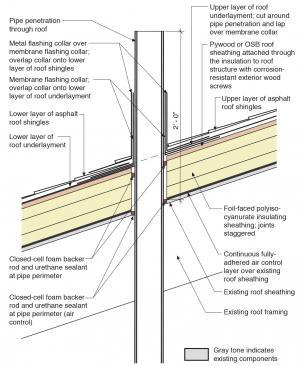 Congratulate, penetration flashing pipe safe answer